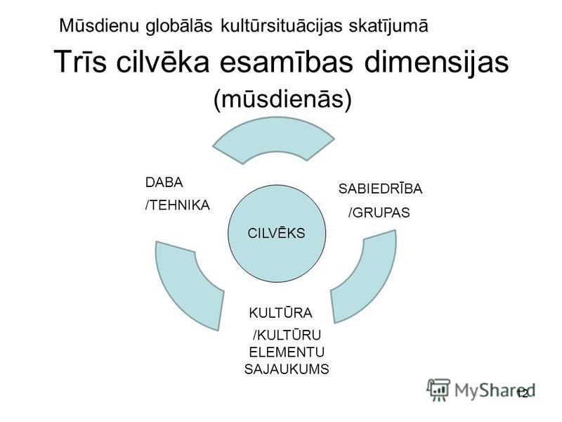 12 Trīs cilvēka esamības dimensijas CILVĒKS Mūsdienu globālās kultūrsituācijas skatījumā DABA SABIEDRĪBA KULTŪRA /TEHNIKA /GRUPAS /KULTŪRU ELEMENTU SAJAUKUMS (mūsdienās)