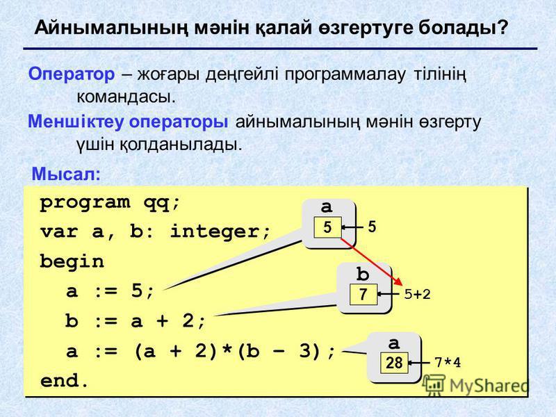 Айнымалының мәнін қалай өзгертуге болады? Оператор – жоғары деңгейлі программалау тілінің командасы. Меншіктеу операторы айнымалының мәнін өзгерту үшін қолданылады. program qq; var a, b: integer; begin a := 5; b := a + 2; a := (a + 2)*(b – 3); end. p