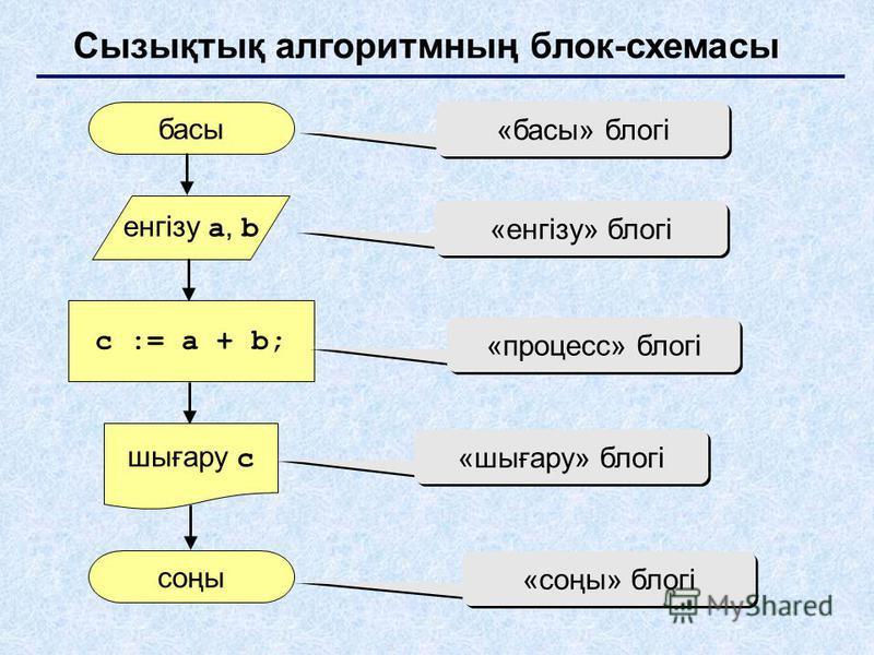 Сызықтық алгоритмның блок-схемасы басы соңы c := a + b; енгізу a, b шығару c «басы» блогі «енгізу» блогі «процесс» блогі «шығару» блогі «соңы» блогі
