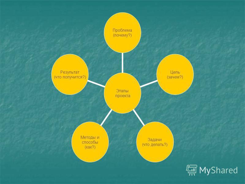 Этапы проекта Проблема (почему?) Цель (зачем?) Задачи (что делать?) Методы и способы (как?) Результат (что получится?)