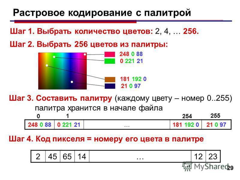 29 Растровое кодирование с палитрой Шаг 1. Выбрать количество цветов: 2, 4, … 256. Шаг 2. Выбрать 256 цветов из палитры: 248 0 88 0 221 21 181 192 0 21 0 97 Шаг 3. Составить палитру (каждому цвету – номер 0..255) палитра хранится в начале файла 248 0