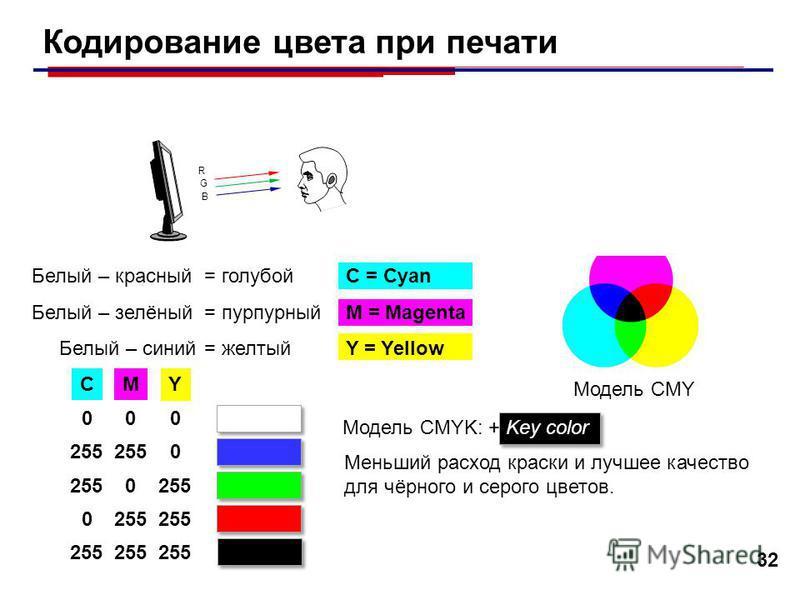 G R B G B G R B 32 Кодирование цвета при печати Белый – красный = голубойC = Cyan Белый – зелёный = пурпурныйM = Magenta Белый – синий = желтыйY = Yellow Модель CMY CM Y 000 255 0 0 0 Модель CMYK: + Key color Меньший расход краски и лучшее качество д