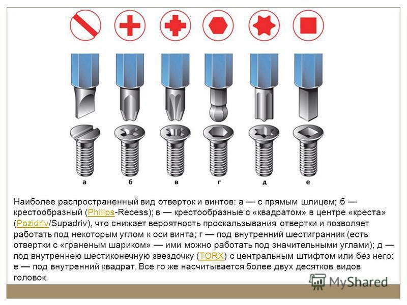Наиболее распространенный вид отверток и винтов: а с прямым шлицем; б крестообразный (Philips-Recess); в крестообразные с «квадратом» в центре «креста» (Pozidriv/Supadriv), что снижает вероятность проскальзывания отвертки и позволяет работать под нек