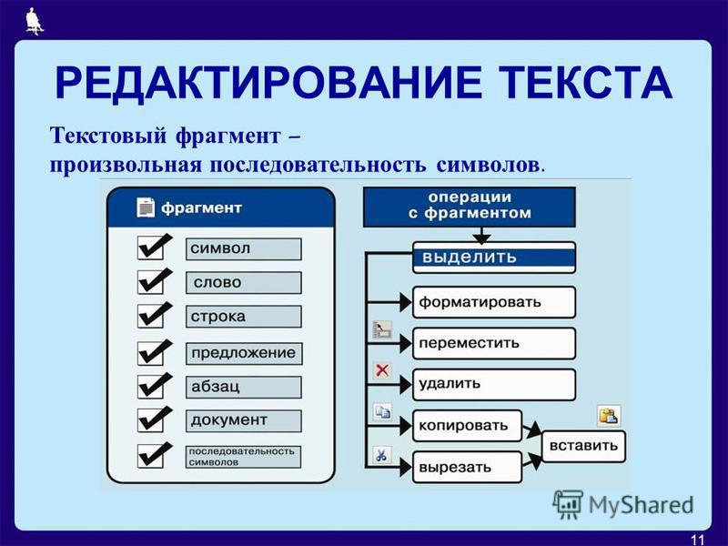11 РЕДАКТИРОВАНИЕ ТЕКСТА Текстовый фрагмент – произвольная последовательность символов.
