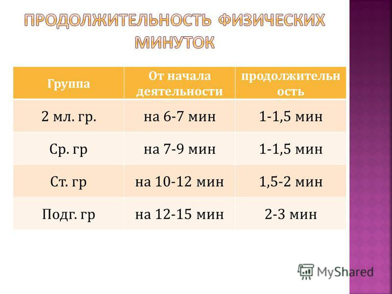 Группа От начала деятельности продолжительность 2 мл. гр.на 6-7 мин 1-1,5 мин Ср. гр-на 7-9 мин 1-1,5 мин Ст. гр-на 10-12 мин 1,5-2 мин Подг. гр-на 12-15 мин 2-3 мин