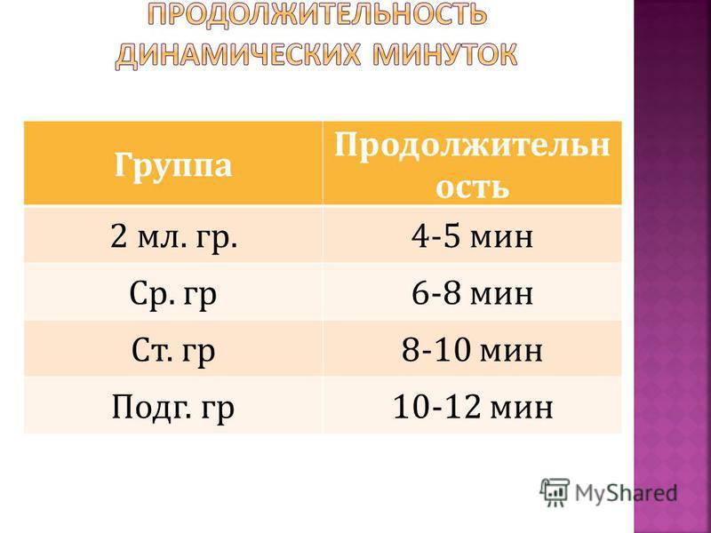 Группа Продолжительн ость 2 мл. гр.4-5 мин Ср. гр 6-8 мин Ст. гр 8-10 мин Подг. гр 10-12 мин
