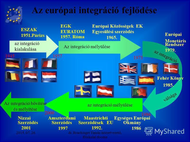 Nemzetállamok közötti integráció lehetséges szintjei (1.)Preferenciális övezet (2.)Szabadkereskedelmi területek (3.)Vámuniók (4.)Közös piacok (5.)Egységes piac (6.)Gazdasági és pénzügyi uniók (7.)Politikai Unió