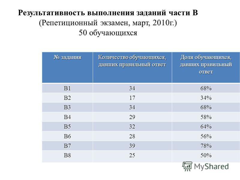 Результативность выполнения заданий части В (Репетиционный экзамен, март, 2010 г.) 50 обучающихся задания задания Количество обучающихся, давших правильный ответ Доля обучающихся, давших правильный ответ В13468% В21734% В33468% В42958% В53264% В62856