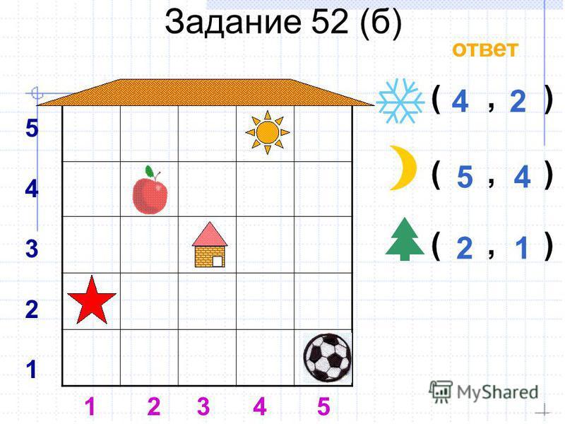 (,)(,) Задание 52 (б) 5432154321 1 2 3 4 5 (,)(,) (,)(,) ответ 42 54 21