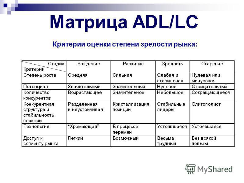В матрице ADL/LC выделяют конкурентные позиции: ведущая позиция – данная организация благодаря своему привилегированному положению в соответствующем секторе (передовая технология, размер долевого участия на рынке) в состоянии самостоятельно реализова