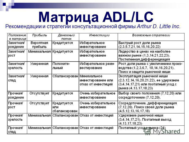 Рекомендации и стратегии консультационной фирмы Arthur D. Little Inc. Матрица ADL/LC