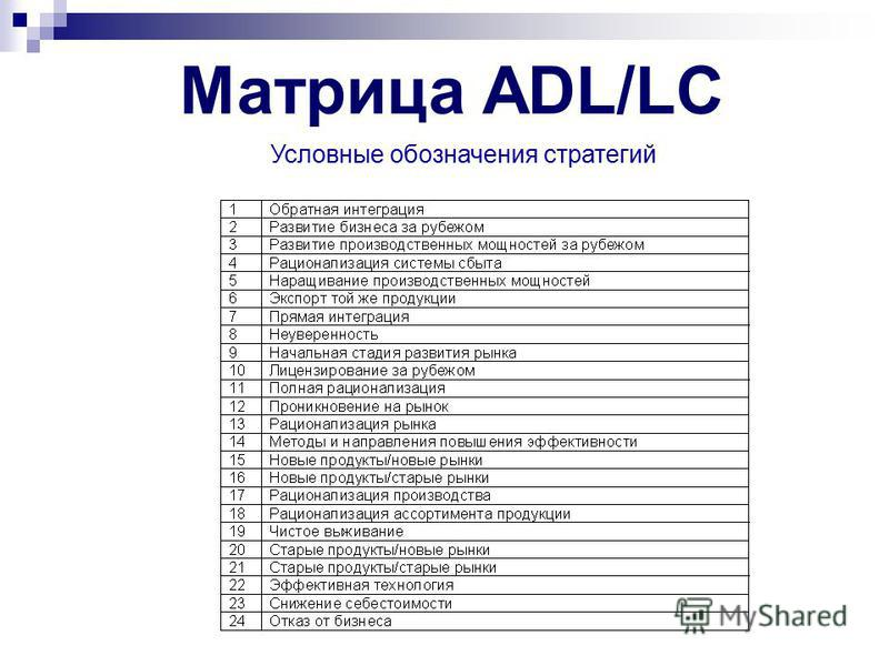 Рекомендации и стратегии консалтинговой фирмы Arthur D. Little Inc. Матрица ADL/LC