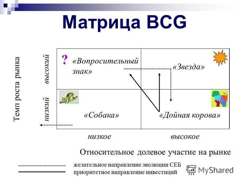 Матрица BCG Матрица BCG (БКГ ) разработана Boston Consulting Group и представляет особое отображение позиции конкретного бизнеса в стратегическом пространстве, которое задается двумя координатными осями. Координатные оси относительная доля рынка, хар