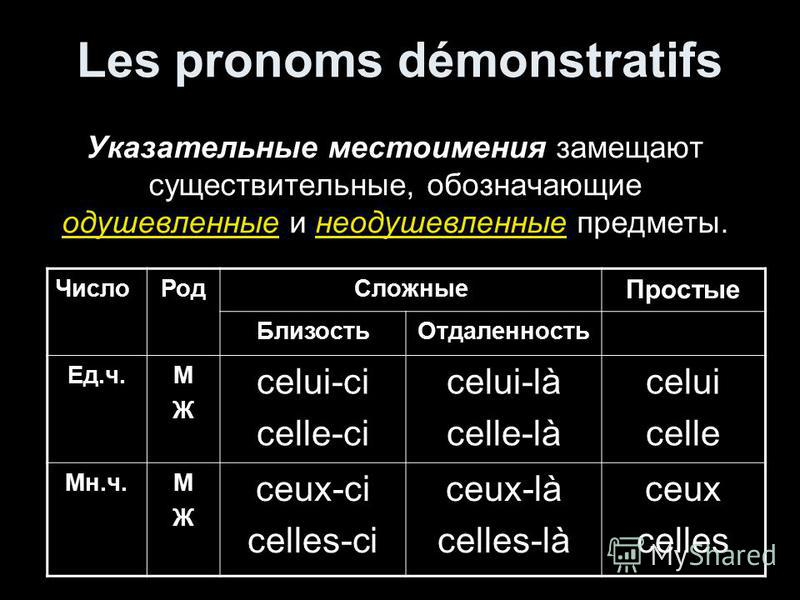 Les pronoms démonstratifs Указательные местоимения замещают существительные, обозначающие одушевленные и неодушевленные предметы. Число РодСложные Простые Близость Отдаленность Ед.ч.МЖМЖ celui-ci celle-ci celui-là celle-là celui celle Мн.ч.МЖМЖ ceux-