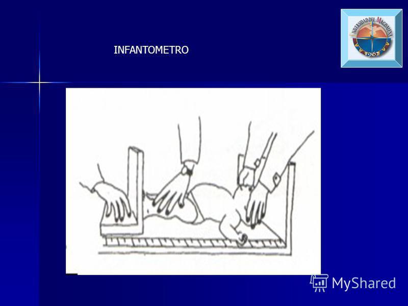 INSTRUMENTOS PARA MEDIR TALLA O ESTATURA Talla: acostado Talla: acostado –Infantometro Estatura: posición de pies Estatura: posición de pies –Metro de pared o tallímetro PERIMETRO CEFALICO –Cinta métrica