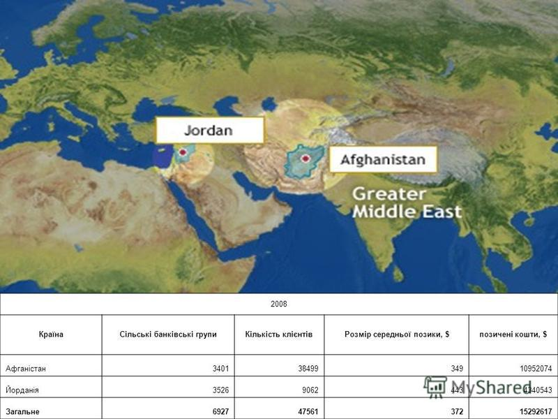 2008 КраїнаСільські банківські групиКількість клієнтівРозмір середньої позики, $позичені кошти, $ Афганістан34013849934910952074 Йорданія352690624434340543 Загальне69274756137215292617