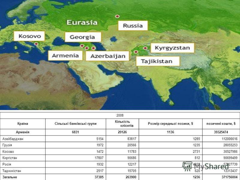 2008 КраїнаСільські банківські групи Кількість клієнтів Розмір середньої позики, $позичені кошти, $ Арменія683129126113639325474 Азейбарджан5154838171285112006616 Грузія197220566123528055253 Косово147211783273130527986 Киргістан178079068681290699499