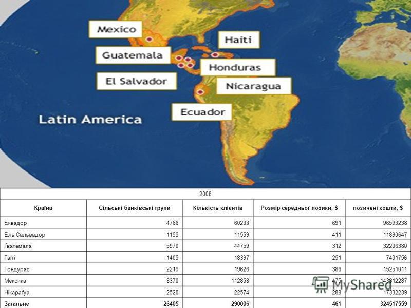 2008 КраїнаСільські банківські групиКількість клієнтівРозмір середньої позики, $позичені кошти, $ Еквадор47666023369196593238 Ель Сальвадор11551155941111890647 Ґватемала59704475931232206380 Гаїті1405183972517431756 Гондурас22191962638615251011 Мексик