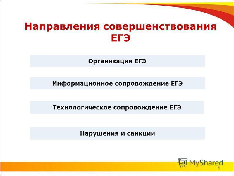 5 Направления совершенствования ЕГЭ 5 Информационное сопровождение ЕГЭ Технологическое сопровождение ЕГЭ Организация ЕГЭ Нарушения и санкции