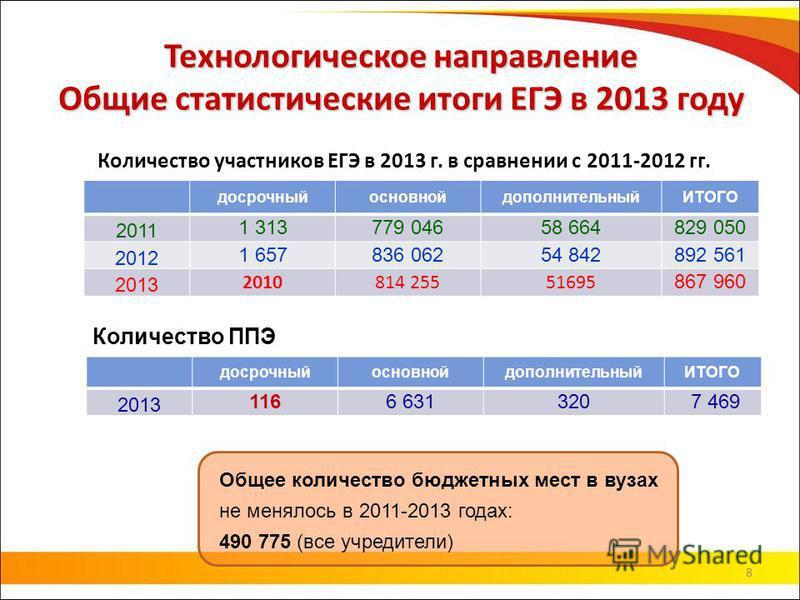 8 Технологическое направление Общие статистические итоги ЕГЭ в 2013 году Количество участников ЕГЭ в 2013 г. в сравнении с 2011-2012 гг. Количество ППЭ досрочныйосновнойдополнительныйИТОГО 2011 1 313779 04658 664829 050 2012 1 657836 06254 842892 561