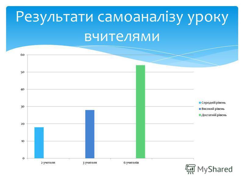 Результати самоаналізу уроку вчителями