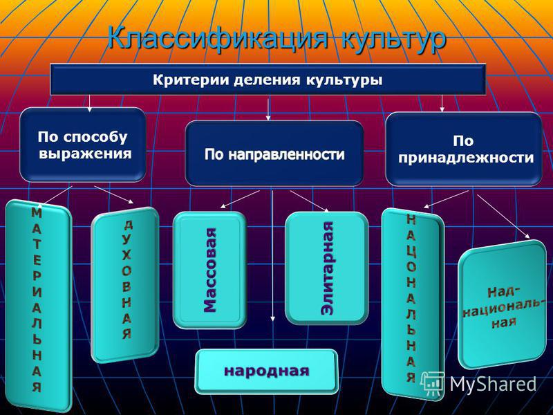 Классификация культур Критерии деления культуры По способу выражения По принадлежности