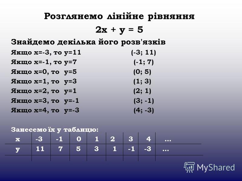 Розглянемо лінійне рівняння 2х + у = 5 Знайдемо декілька його розв'язків Якщо х=-3, то у=11 (-3; 11) Якщо х=-1, то у=7 (-1; 7) Якщо х=0, то у=5 (0; 5) Якщо х=1, то у=3 (1; 3) Якщо х=2, то у=1 (2; 1) Якщо х=3, то у=-1 (3; -1) Якщо х=4, то у=-3 (4; -3)