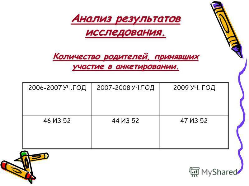 Анализ результатов исследования. Количество родителей, принявших участие в анкетировании. 2006-2007 УЧ.ГОД2007-2008 УЧ.ГОД2009 УЧ. ГОД 46 ИЗ 5244 ИЗ 5247 ИЗ 52