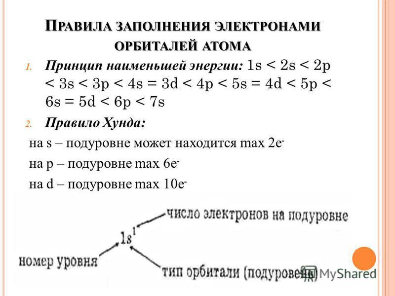 П РАВИЛА ЗАПОЛНЕНИЯ ЭЛЕКТРОНАМИ ОРБИТАЛЕЙ АТОМА 1. Принцип наименьшей энергии: 1s < 2s < 2p < 3s < 3p < 4s = 3d < 4p < 5s = 4d < 5p < 6s = 5d < 6p < 7s 2. Правило Хунда: на s – подуровне может находится max 2e - на p – подуровне max 6e - на d – подур