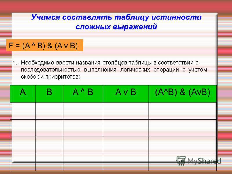 Учимся составлять таблицу истинности сложных выражений F = (AvB) & (A^B) 1. Необходимо ввести названия столбцов таблицы в соответствии с последовательностью выполнения логических операций с учетом скобок и приоритетов; ABA ^ BA v B(A^B) & (AvB) F = (