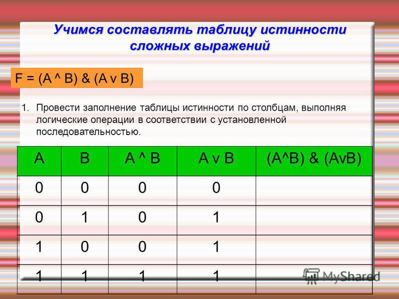 Учимся составлять таблицу истинности сложных выражений F = (AvB) & (A^B) ABA ^ BA v B(A^B) & (AvB) 0000 0101 1001 1111 1. Провести заполнение таблицы истинности по столбцам, выполняя логические операции в соответствии с установленной последовательнос