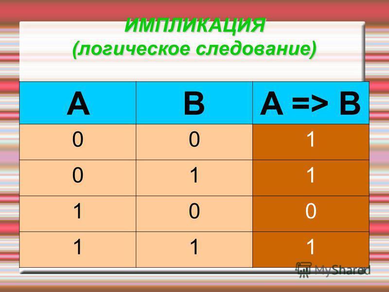 ИМПЛИКАЦИЯ (логическое следование) ABA => B 001 011 100 111