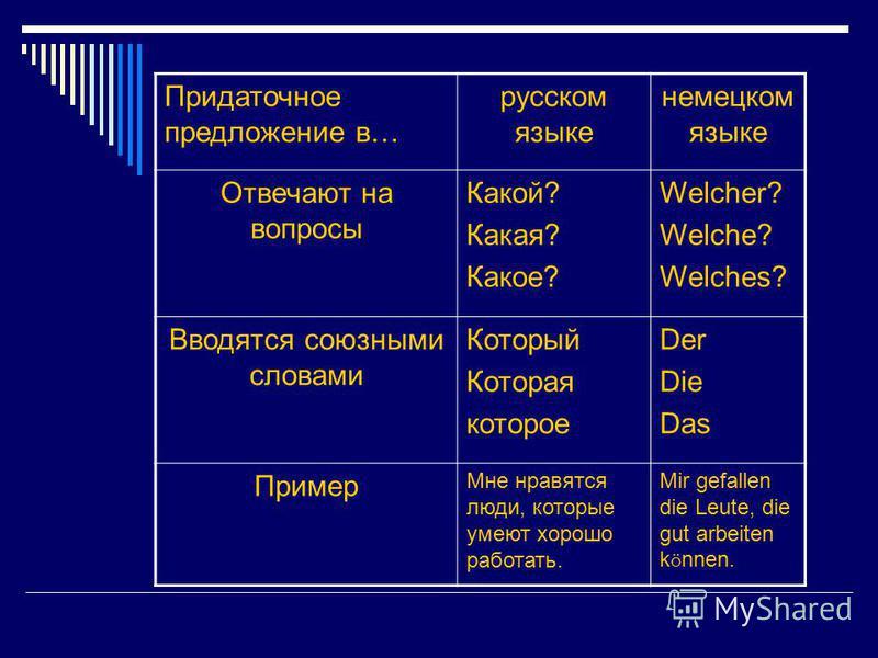 Придаточное предложение в… русском языке немецком языке Отвечают на вопросы Какой? Какая? Какое? Welcher? Welche? Welches? Вводятся союзными словами Который Которая которое Der Die Das Пример Мне нравятся люди, которые умеют хорошо работать. Mir gefa