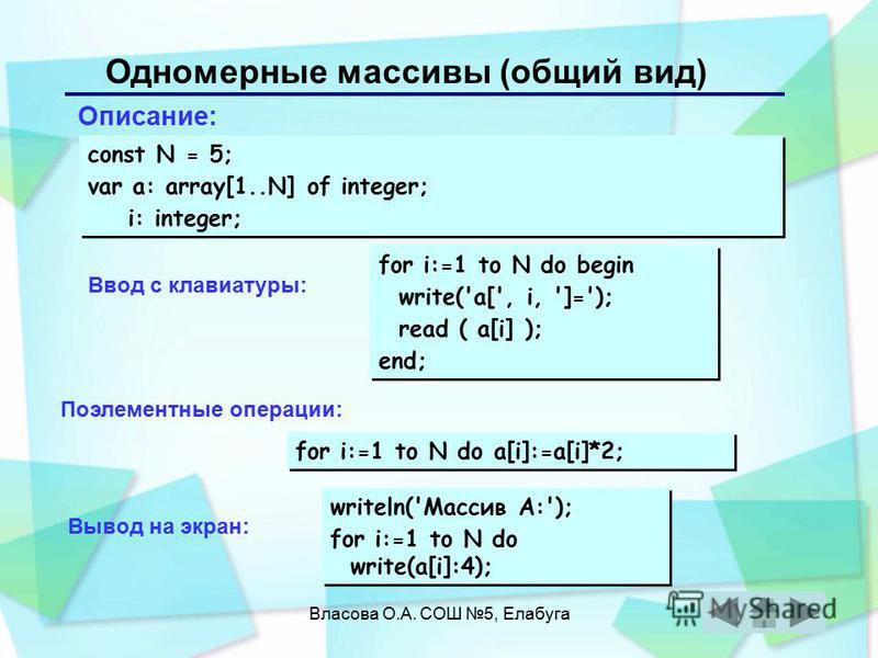 Власова О.А. СОШ 5, Елабуга Одномерные массивы (общий вид) Описание: const N = 5; var a: array[1..N] of integer; i: integer; const N = 5; var a: array[1..N] of integer; i: integer; for i:=1 to N do begin write('a[', i, ']='); read ( a[i] ); end; for