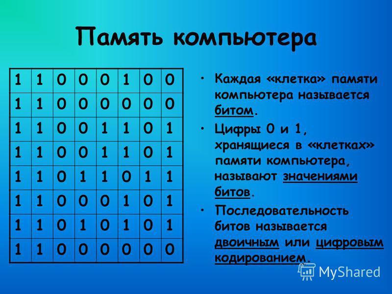 Память компьютера Каждая «клетка» памяти компьютера называется битом. Цифры 0 и 1, хранящиеся в «клетках» памяти компьютера, называют значениями битов. Последовательность битов называется двоичным или цифровым кодированием. 11000100 11000000 11001101