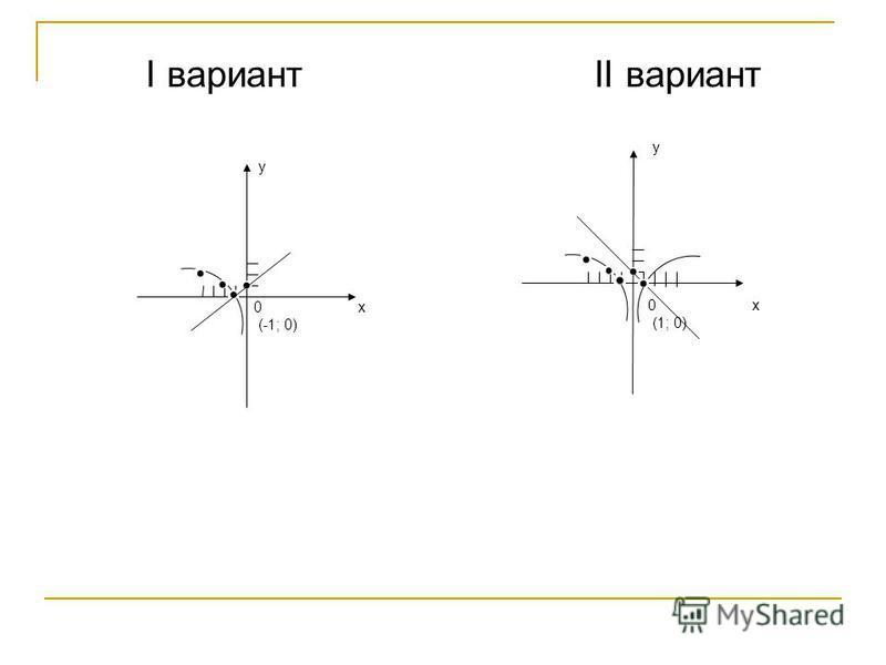I вариант II вариант у 0 х (-1; 0) у 0 х (1; 0)
