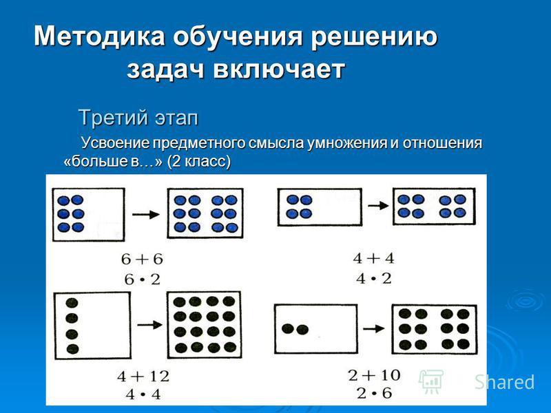 Методика обучения решению задач включает Третий этап Третий этап Усвоение предметного смысла умножения и отношения «больше в…» (2 класс) Усвоение предметного смысла умножения и отношения «больше в…» (2 класс)