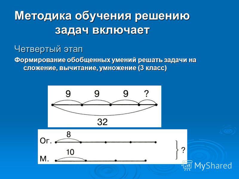 Методика обучения решению задач включает Четвертый этап Формирование обобщенных умений решать задачи на сложение, вычитание, умножение (3 класс)