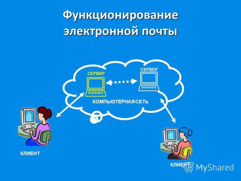 Функционирование электронной почты КОМПЬЮТЕРНАЯ СЕТЬ СЕРВЕР КЛИЕНТ