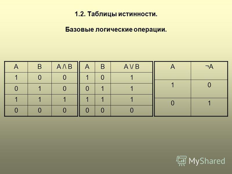 1.2. Таблицы истинности. Базовые логические операции. ABA /\ B 100 010 111 000 ABA \/ B 101 011 111 000 A¬A 10 01