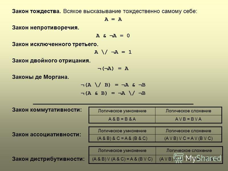 Логическое умножение Логическое сложение (A & B) \/ (A & C) = A & (B \/ C)(A \/ B) & (A \/ C) = A \/ (B & C) Логическое умножение Логическое сложение A & B = B & AA \/ B = B \/ A Закон тождества. Всякое высказывание тождественно самому себе: А = А За