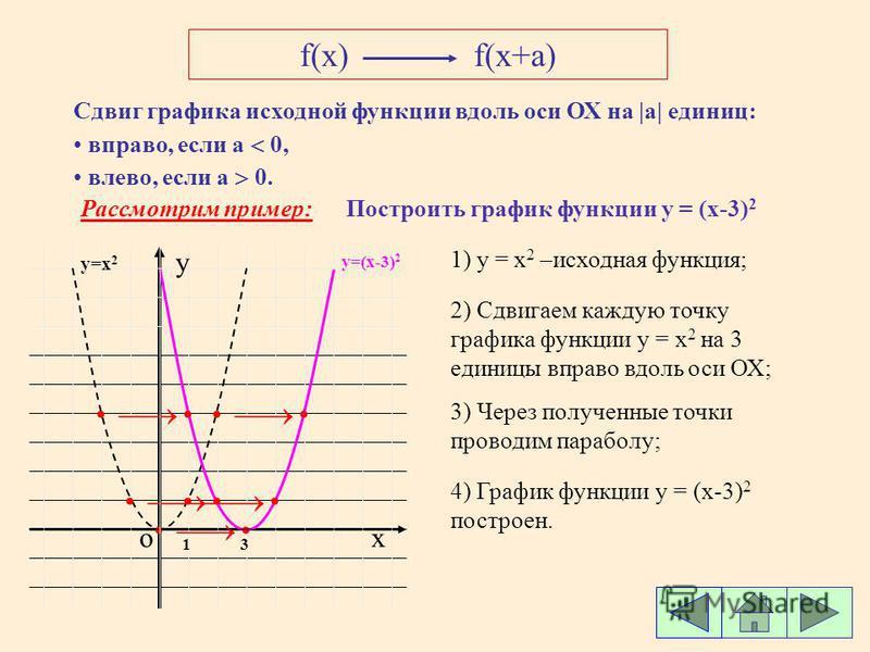 f(x)f(x+a) Сдвиг графика исходной функции вдоль оси ОХ на |а| |а| единиц: вправо, если а 0, влево, если а 0. Рассмотрим пример: ох y 1 y=x 2 Построить график функции у = (x-3) 2 1) y = x 2 –исходная функция; 2) Сдвигаем каждую точку графика функции у