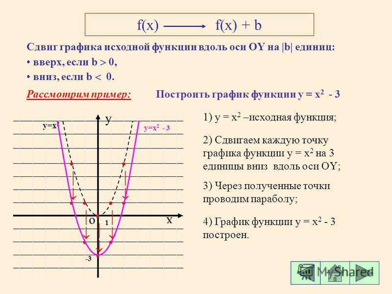 f(x)f(x) + b Сдвиг графика исходной функции вдоль оси ОY ОY на |b| |b| единиц: вверх, если b 0, вниз, если b 0. Рассмотрим пример:Построить график функции у = x 2 - 3 о х y y=x 2 1) y = x 2 –исходная функция; 2) Сдвигаем каждую точку графика функции
