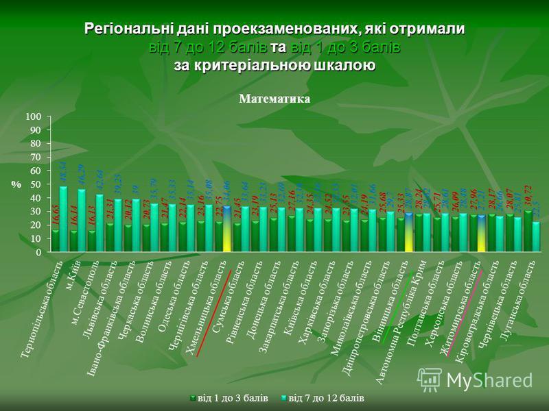 Регіональні дані проекзаменованих, які отримали від 7 до 12 балів та від 1 до 3 балів за критеріальною шкалою