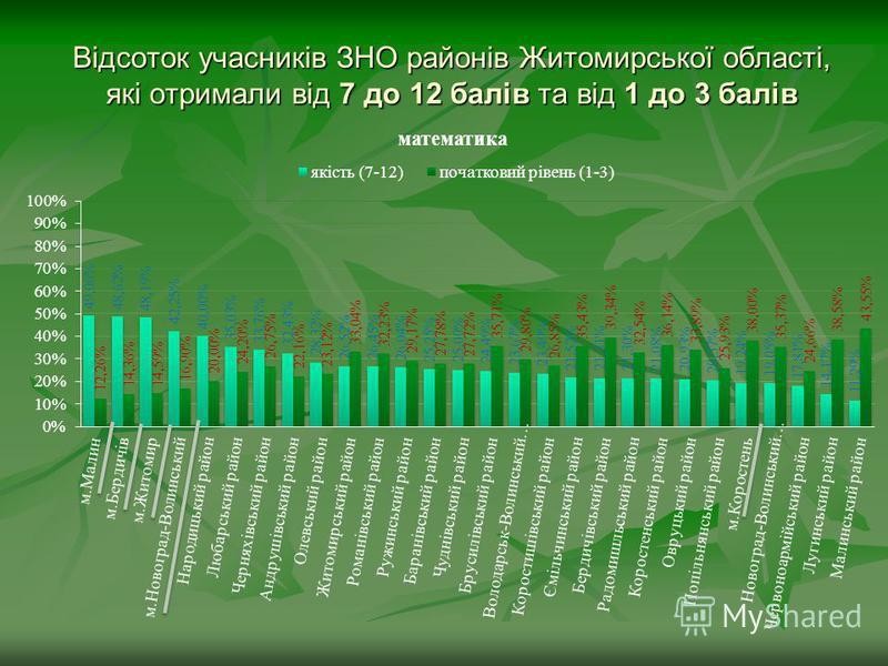 Відсоток учасників ЗНО районів Житомирської області, які отримали від 7 до 12 балів та від 1 до 3 балів