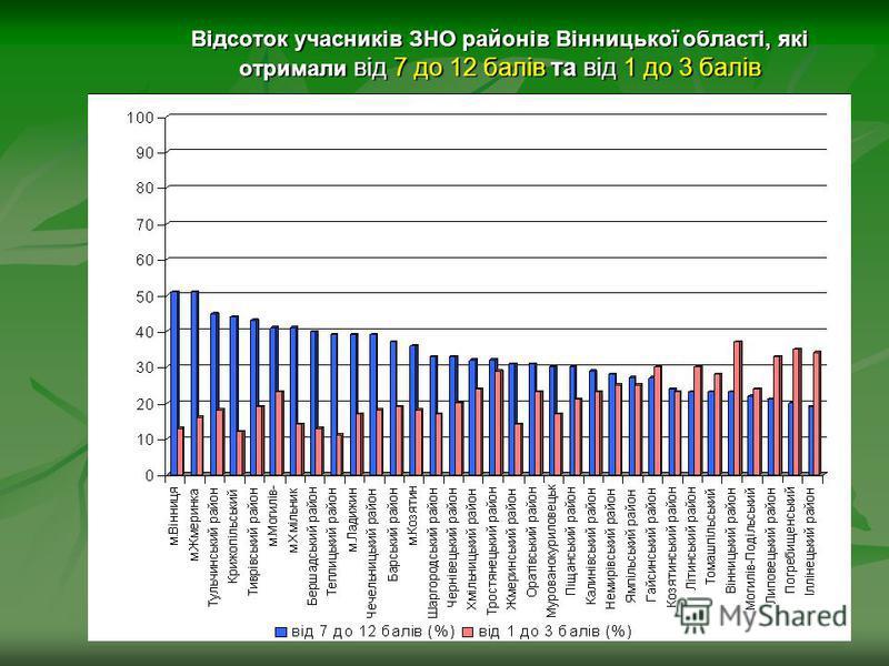 Відсоток учасників ЗНО районів Вінницької області, які отримали від 7 до 12 балів та від 1 до 3 балів