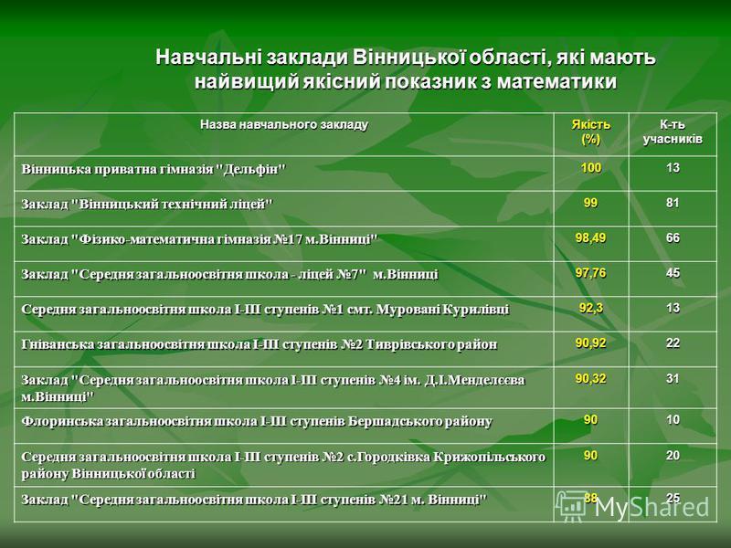 Навчальні заклади Вінницької області, які мають найвищий якісний показник з математики Назва навчального закладу Якість (%) К-ть учасників Вінницька приватна гімназія