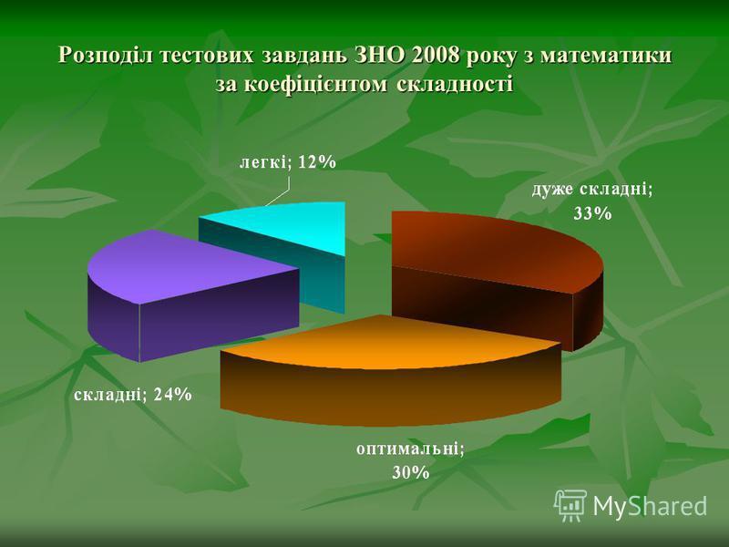 Розподіл тестових завдань ЗНО 2008 року з математики за коефіцієнтом складності