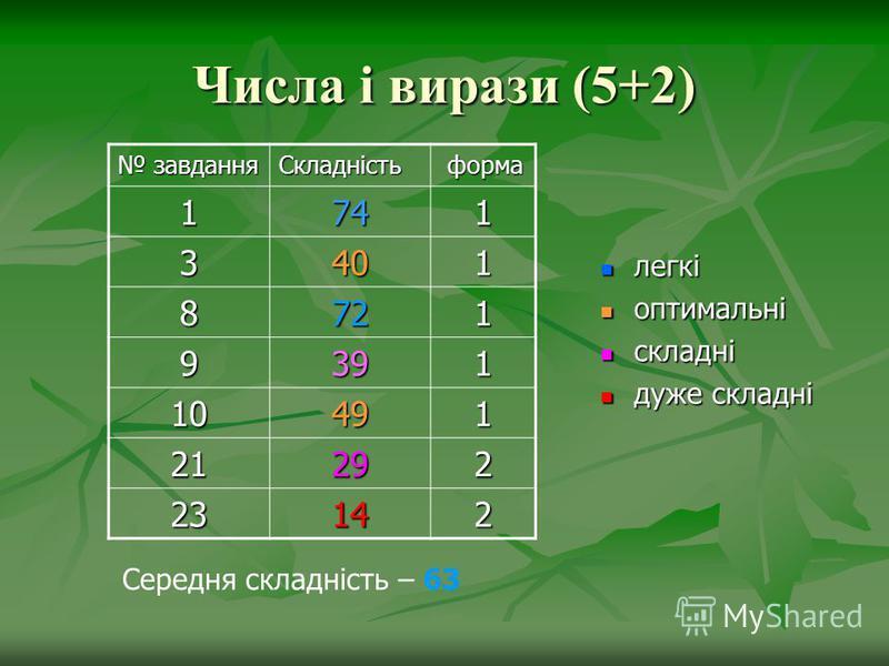 Числа і вирази (5+2) завдання завданняСкладність форма форма 1 747474741 3401 8721 9391 10491 21 292929292 23232323142 легкі легкі оптимальні оптимальні складні складні дуже складні дуже складні Середня складність – 63