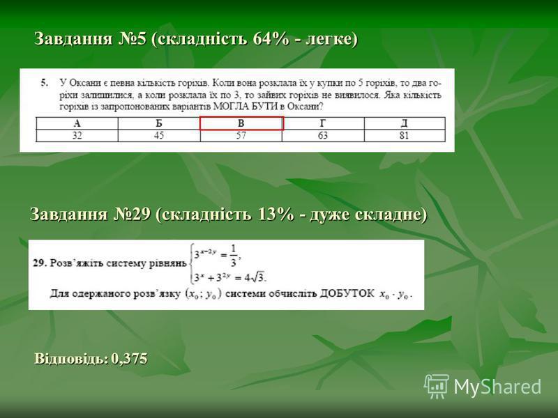 Завдання 5 (складність 64% - легке) Завдання 29 (складність 13% - дуже складне) Відповідь: 0,375